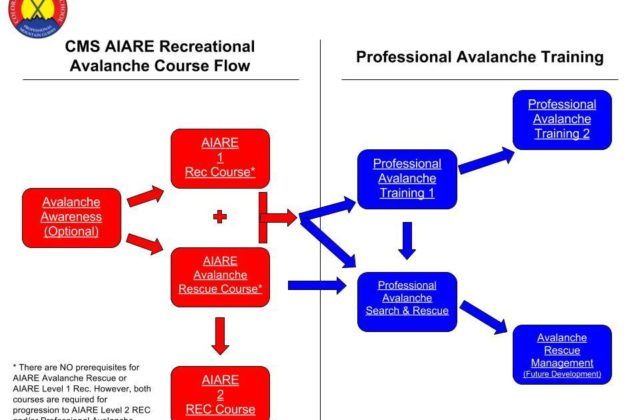 AIARE Flow Chart for Colorado Mountain School. What avalanche training course should I take?