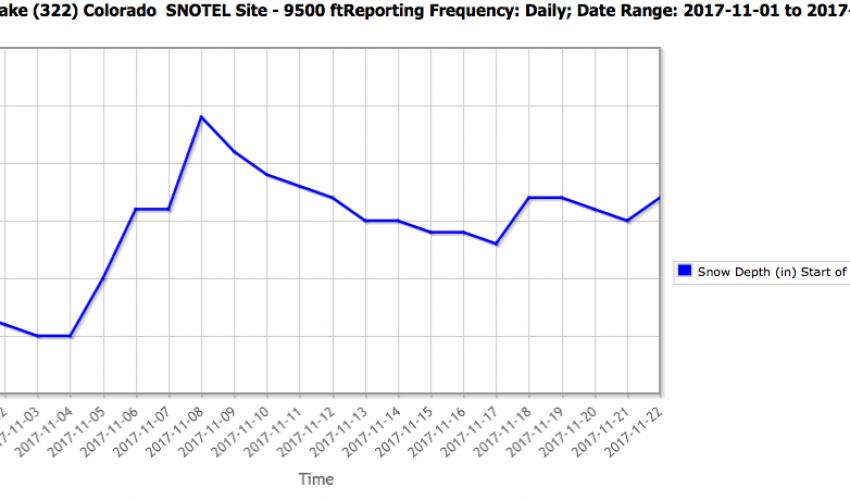 Snotel 322 chart